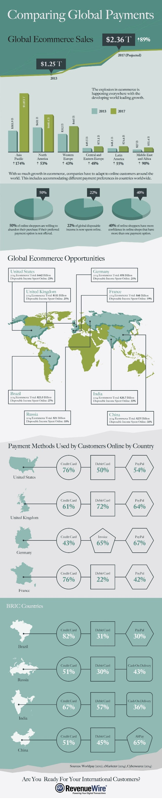 Comparing Global Payments