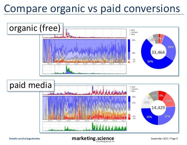 September 2017 / Page 0marketing.scienceconsulting group, inc. linkedin.com/in/augustinefou Compare organic vs paid conver...