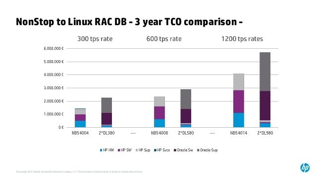 Comparing the TCO of HP NonStop with Oracle RAC