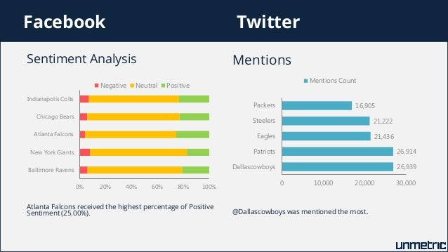 analysis twitter and facebook essay Swot analysis of facebook inc  the motley fool owns shares of apple, facebook, linkedin, and twitter try any of our foolish newsletter services free.