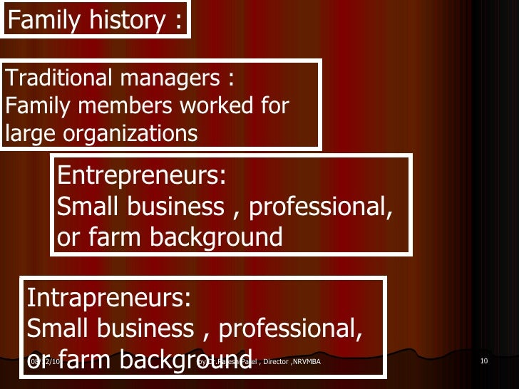 the characteristics of an entrepreneur and comparison to a small business manager Section 12 characteristics of an entrepreneur  to be an entrepreneur compare the pros and cons  an entrepreneur starts a new business.