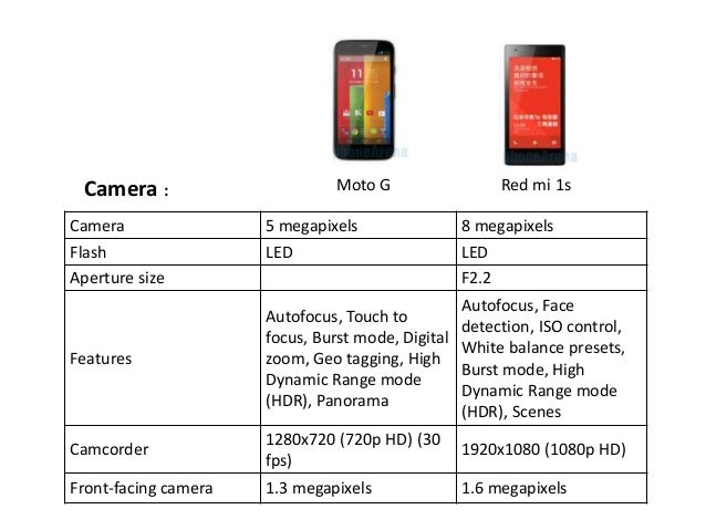 intro and cmp of two mobile phones red mi 1s and moto g