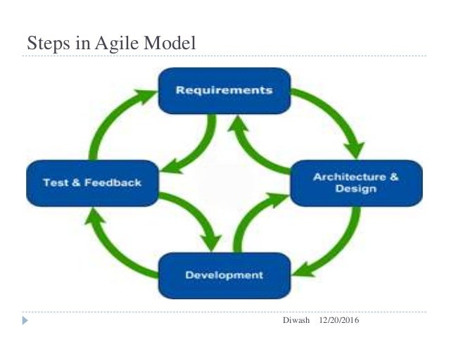 Comparision between waterfall model and agile model