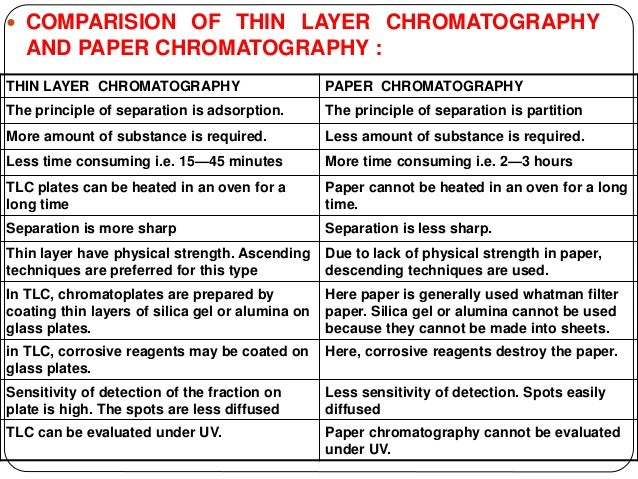 Adsorption Thin Layer Chromatography