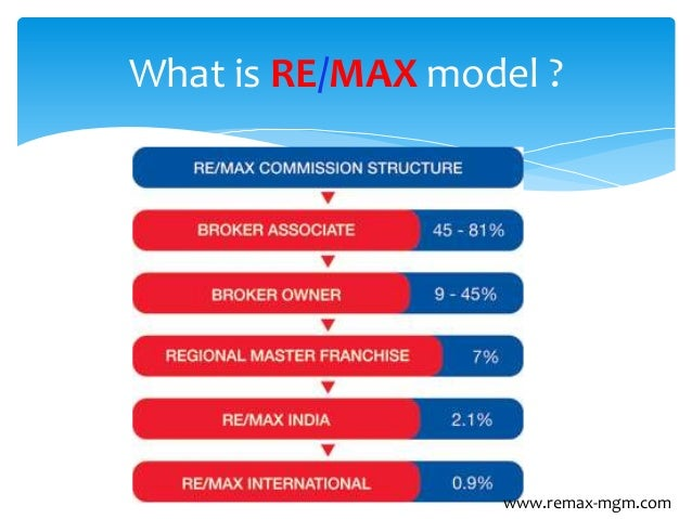 Comparing RE/MAX Business Model with traditional Real Estate Broker