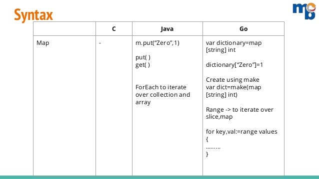 Syntax Comparison of Golang with C and Java - Mindbowser on