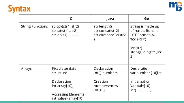 Syntax Comparison of Golang with C and Java - Mindbowser