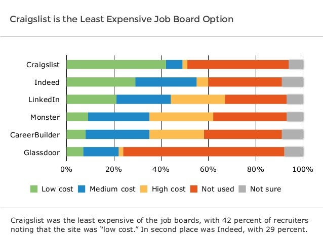 the best job boards