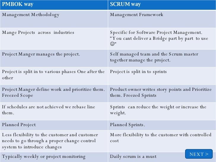 Comparison of pmbok and scrum for Traditional project management methodology