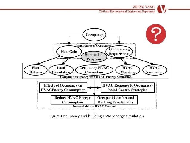 Comparisons of building energy simulation softwares