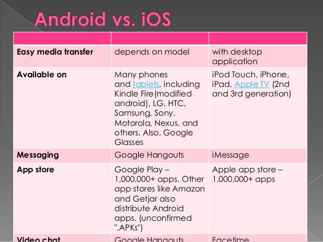 difference between android and iphone