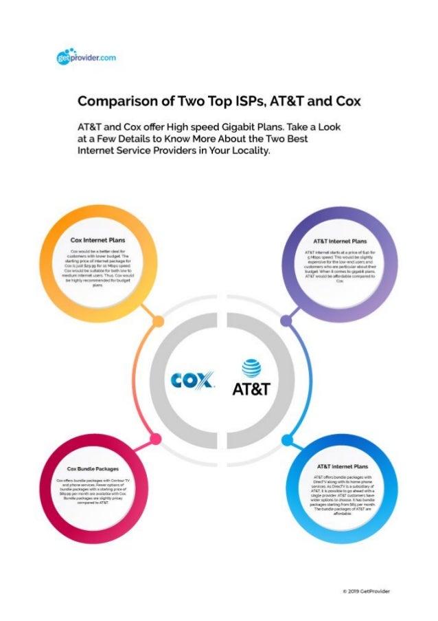Comparison Between Att And Cox Internet