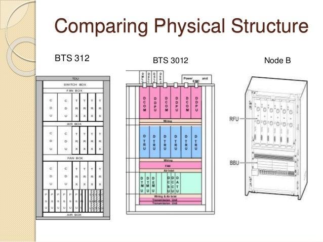 Comparison Between Bts 312 3012 And 3900 By Usman Zulfqar