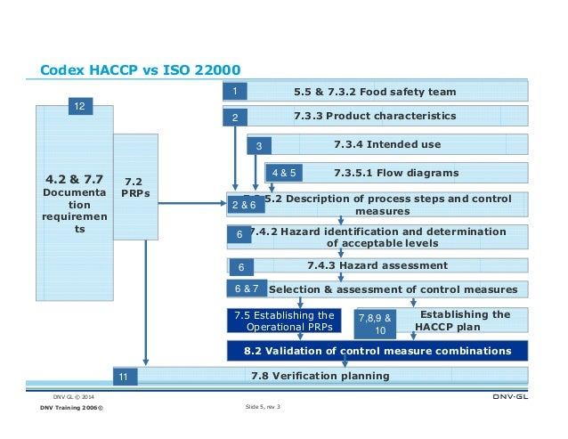 relationship between haccp and iso 22000