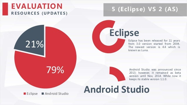 Comparison between Eclipse and Android Studio for Android ...