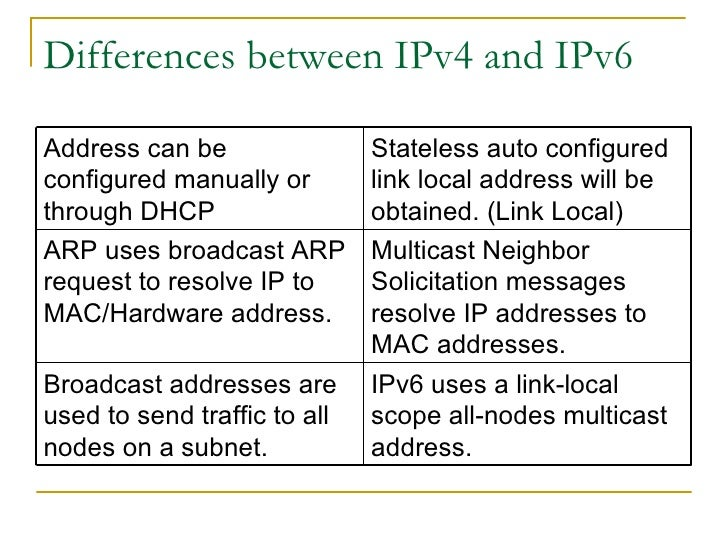 compare and contrast between ipv4 and ipv6 The concept of unicast and multicast are same in ipv4 and ipv6, except the changes in ipv6 layer 3 addresses used for broadcast & multicast and the layer 2 address used for multicast layer 2 address used for ipv6 multicast traffic starts from 33:33: (in ipv4, it is 01:00:5e.