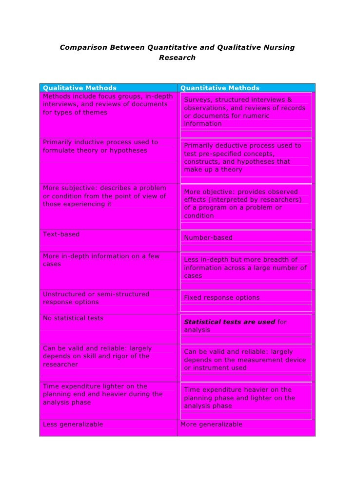 Qualitative MethodsQuantitative MethodsMethods include focus groups, in-depth interviews, and reviews of documents for typ...
