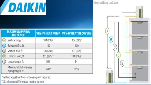 Comparison Between Vrv Vrf Brands Amp Suppliers Uae Market