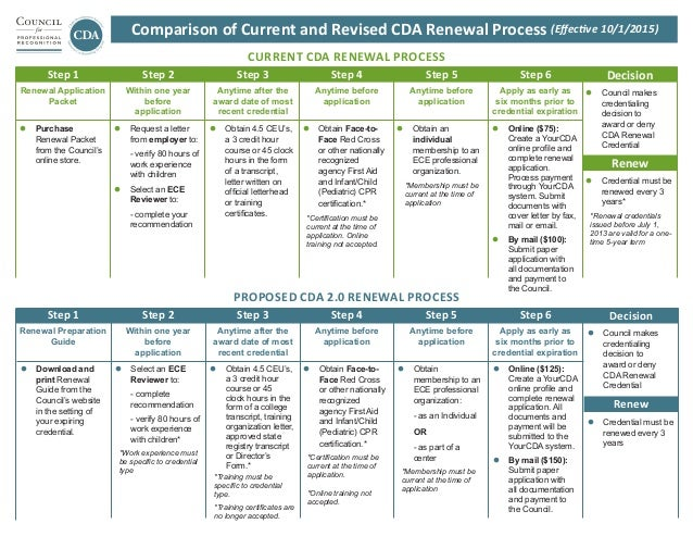 Renew Decision Comparison of Current and Revised CDA Renewal Process (Effective 10/1/2015) Renew Decision l Download and ...