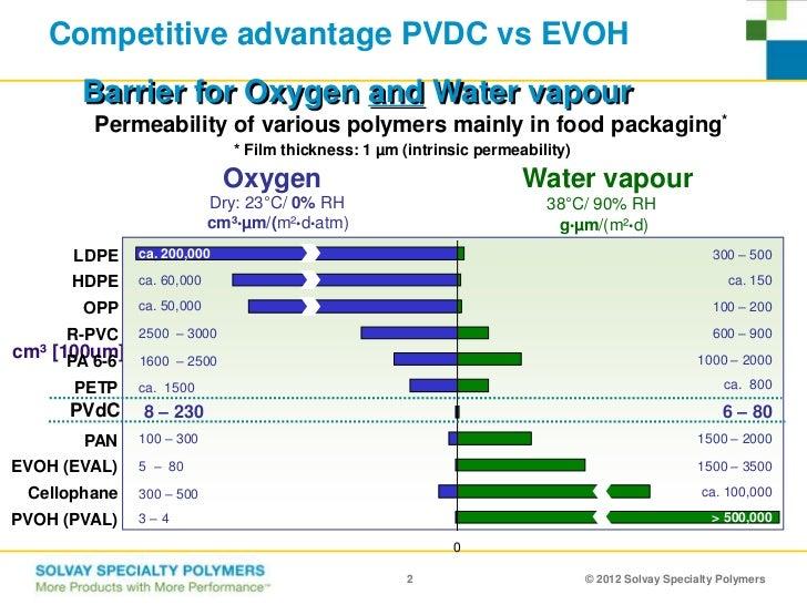 Image Result For Plastic Vapor Barrier