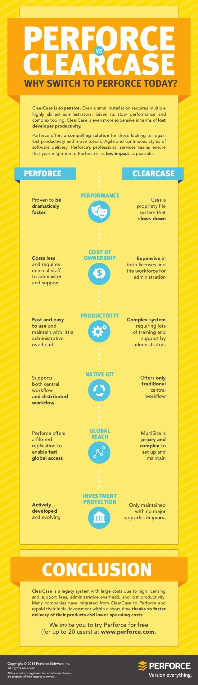 WHY SWITCH TO PERFORCE TODAY? PERFORCE CLEARCASE VS PERFORCE CLEARCASE ClearCase is expensive. Even a small installation r...