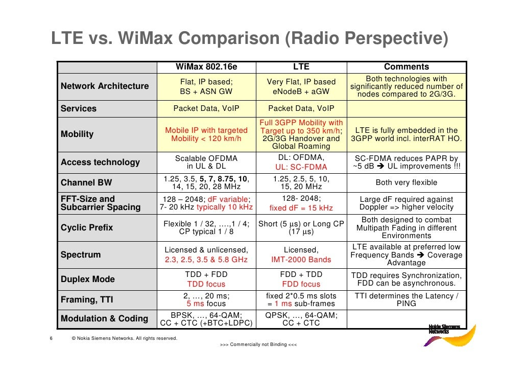 wimax vs lte Two wireless technologies, wimax based on ieee standards and lte standardized by 3gpp, are two competing technologies, nevertheless, are very technically similar.