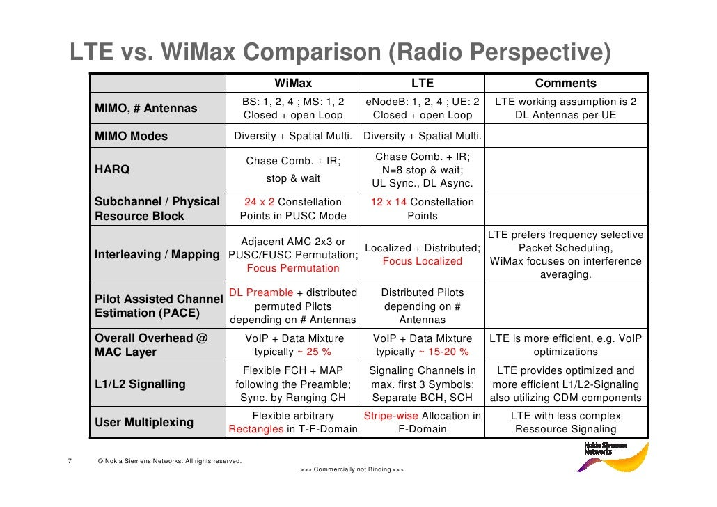 difference between wifi and wimax pdf