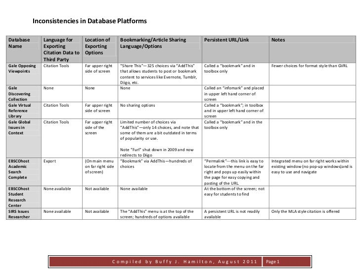 Inconsistencies in Database PlatformsDatabase          Language for     Location of         Bookmarking/Article Sharing   ...