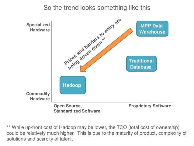 Comparison of MPP Data Warehouse Platforms