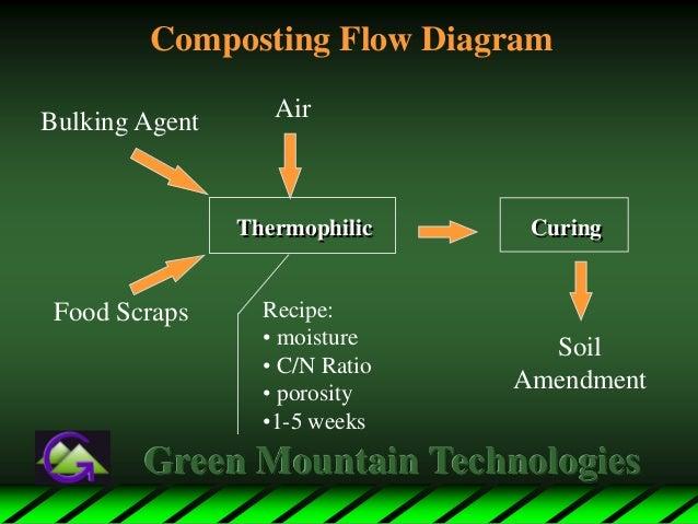 composting diagram wiring diagram rh w48 ruthdahm de windrow composting diagram composting process diagram