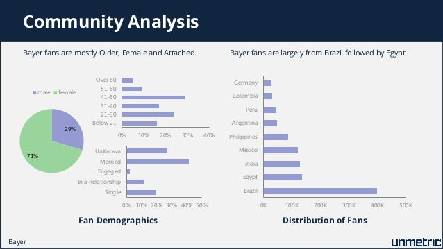 Comparison of Pfizer, Novartis, Bayer, Genentech and Other Top Pharma…