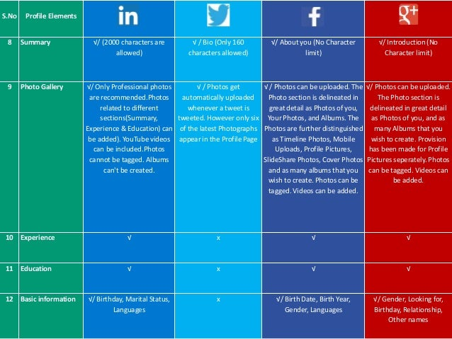 comparison of profile elements of linkedin  twitter  facebook  google