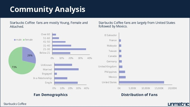population demographics starbucks The demographics of starbucks by: nick maroney, hannah oliver, and taylor carlton our project we conducted an observational study at starbucks corporation, a popular.