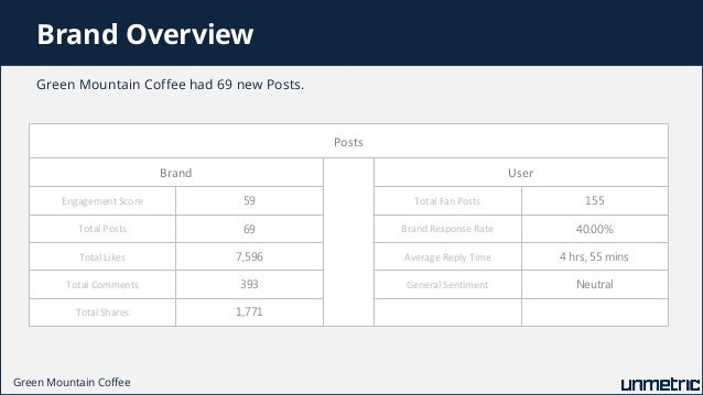 comparison of caribou coffee and starbucks Comparison of starbucks, folgers, caribou, green mountain and other top coffee brands on facebook 1 br top coffee brands on facebook in q2-2015 apr 01, 2015 - jun 30, 2015.