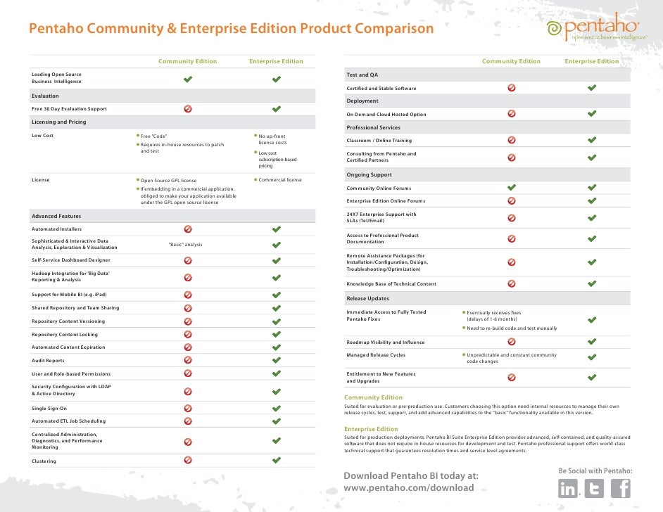 pentaho community edition