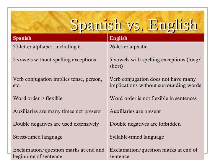 Spanish vs. English Spanish English 27-letter alphabet, including ñ 5 vowels without spelling exceptions Verb conjugation ...