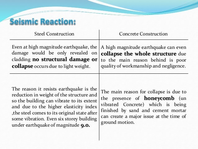 compare between concrete and steel Ce591 lecture 13: composite columns composite action, composite components, history introduction - encased and filled shear bond between concrete & steel friction coefficient of sliding friction ~05 encased columns.