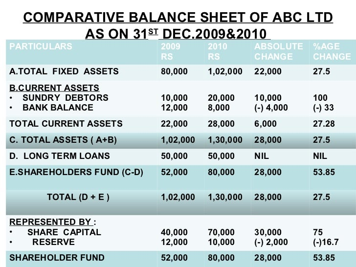new balance sheet performa