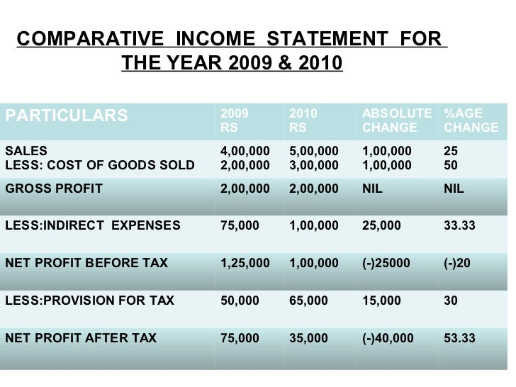 income statement vs profit and loss statement