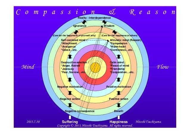 C o m p a s s i o n & R e a s o n Mind Flow Reality : Interdependence Ignorance Wisdom Self-centered mind : *Attachment *A...