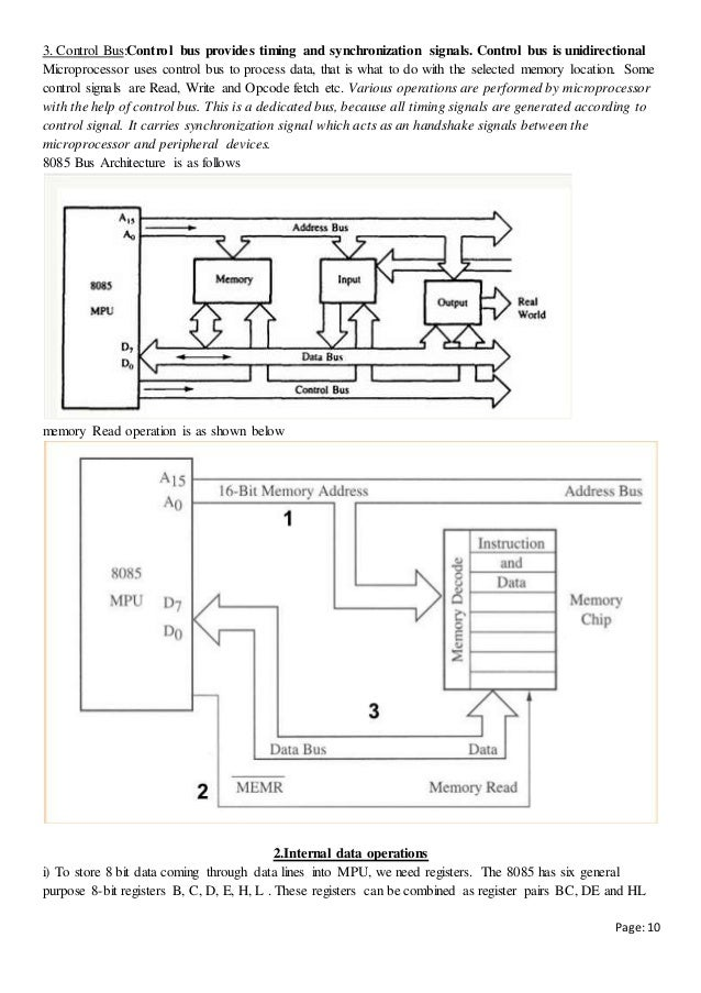 Computer organization and 8085 microprocessor notes for Architecture 8085 diagram