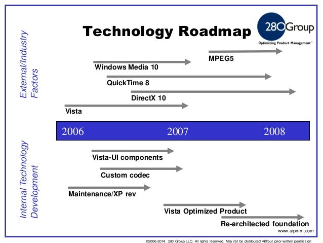 How To Build A Highly Effective Product Roadmap - Information technology roadmap template