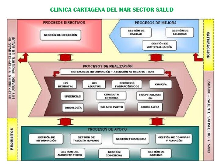 Compendio de mapas de procesos sector salud for Mapeo de procesos ejemplo