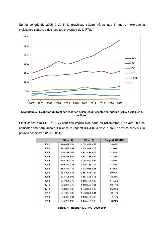 -14- Sur la période de 2005 à 2015, le graphique suivant (Graphique 5) met en exergue la croissance soutenue des recettes ...