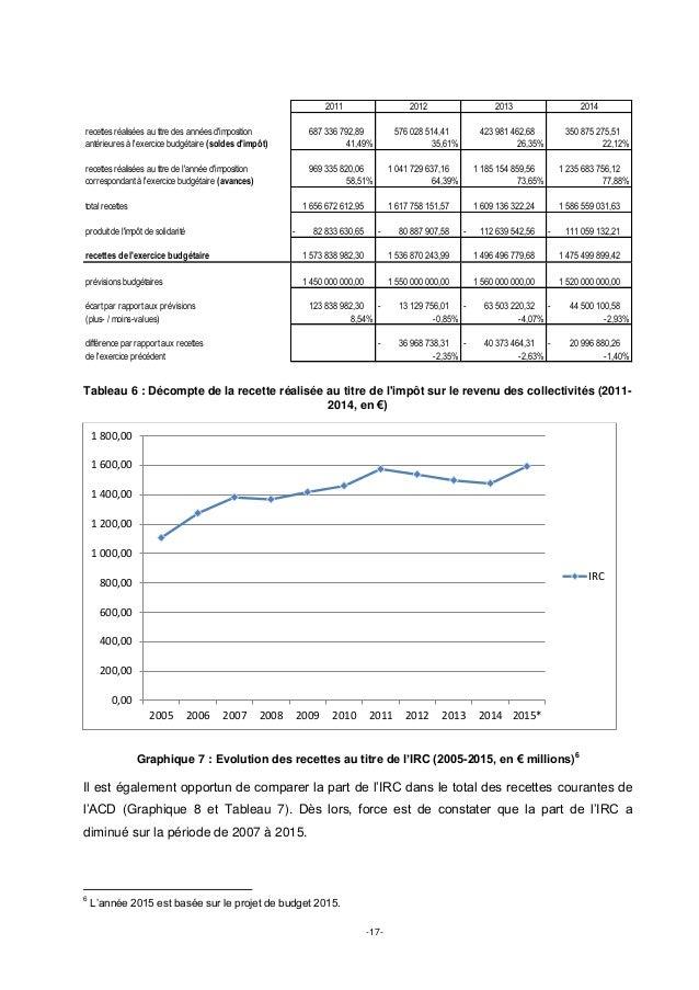 -17- Tableau 6 : Décompte de la recette réalisée au titre de l'impôt sur le revenu des collectivités (2011- 2014, en €) Gr...