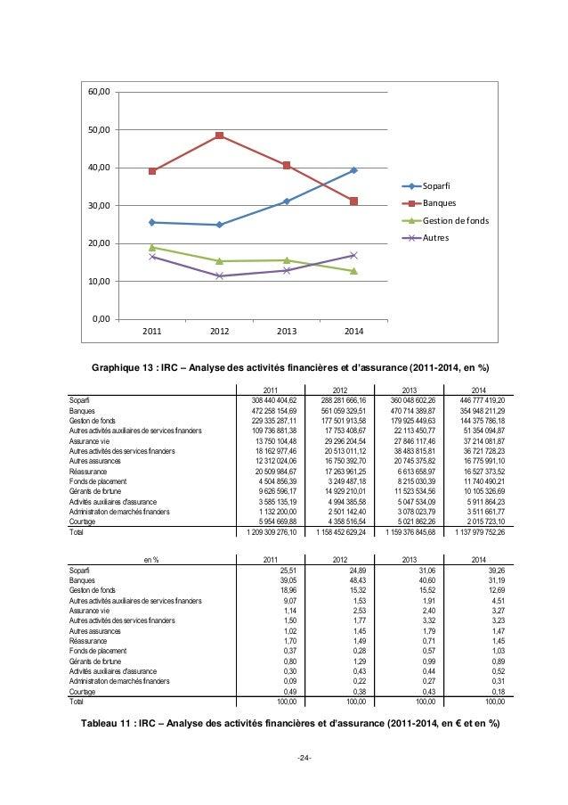 -24- Graphique 13 : IRC – Analyse des activités financières et d'assurance (2011-2014, en %) Tableau 11 : IRC – Analyse de...
