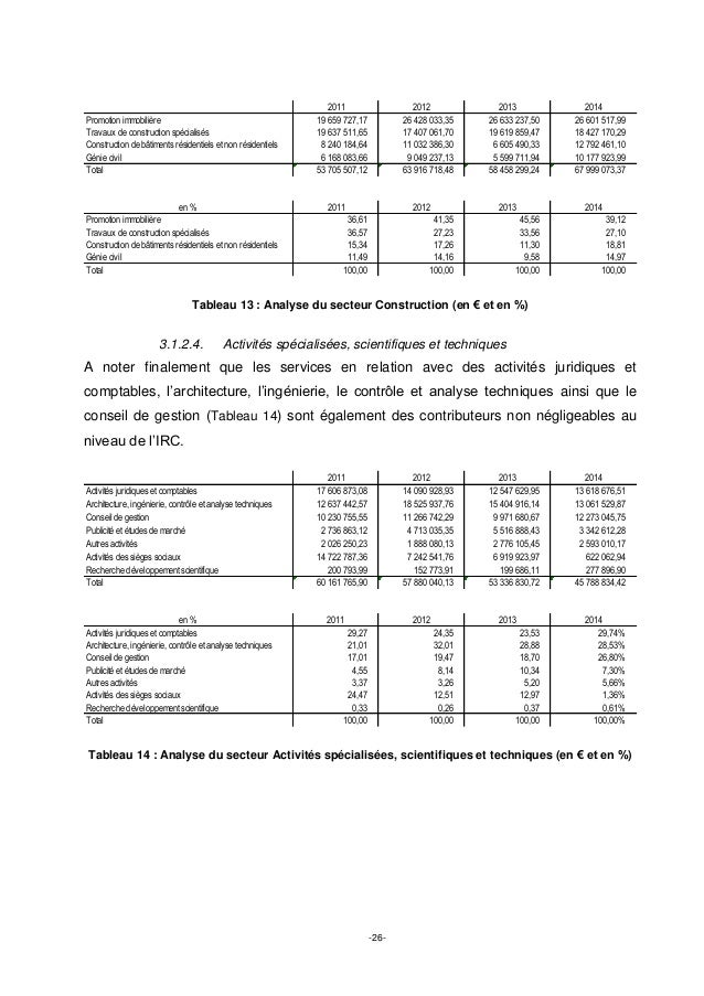 -26- Tableau 13 : Analyse du secteur Construction (en € et en %) 3.1.2.4. Activités spécialisées, scientifiques et techniq...