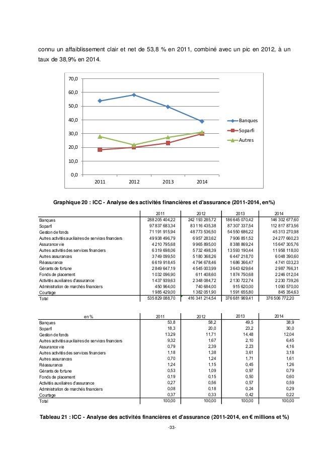 -33- connu un affaiblissement clair et net de 53,8 % en 2011, combiné avec un pic en 2012, à un taux de 38,9% en 2014. Gra...