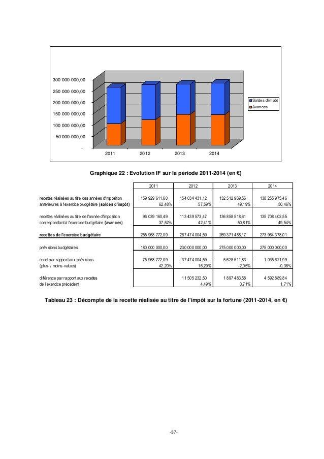 -37- Graphique 22 : Evolution IF sur la période 2011-2014 (en €) Tableau 23 : Décompte de la recette réalisée au titre de ...
