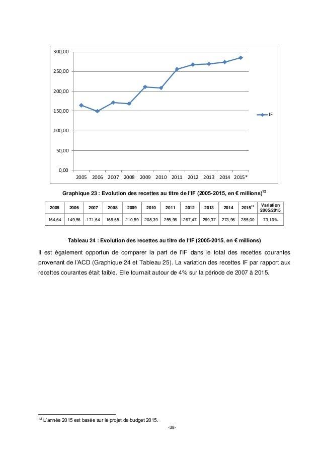 -38- Graphique 23 : Evolution des recettes au titre de l'IF (2005-2015, en € millions) 12 2005 2006 2007 2008 2009 2010 20...